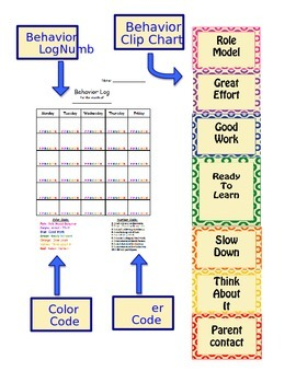 Behavior Clip Chart and Log