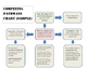 Behavior Competing Pathways Template