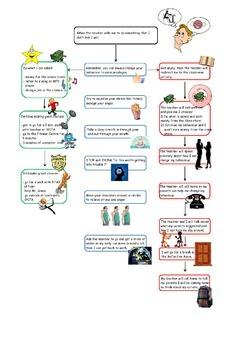 Behavior Flowchart with Visuals