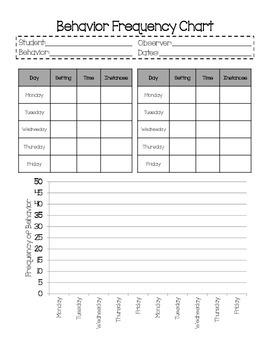 Behavior Frequency Chart