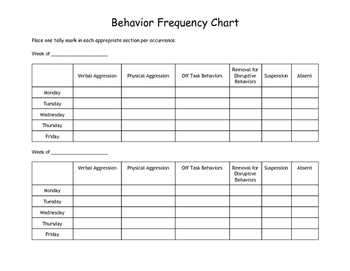 Behavior Frequency Chart by Tiffany White | Teachers Pay ...