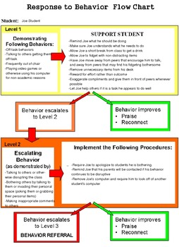 Amazing Behavior Intervention Plan Flow Chart For Teachers