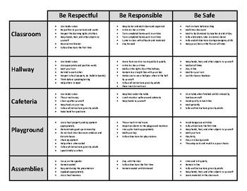 Behavior Matrix: Be Respectful, Be Responsible, Be Safe (PBIS)