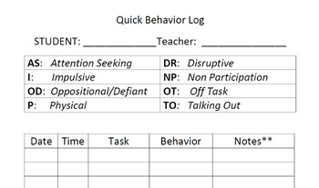 Behavior Research Based Interventions and Documentations