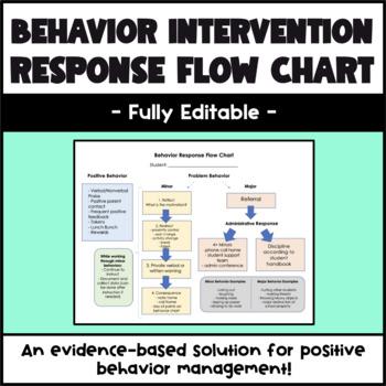 Behavior Response Flow Chart Editable By Inclusion Essentials Tpt
