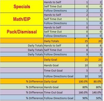Behavior Tracker - 3 Behaviors by time of day and behavior