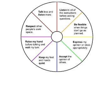 Behavior Wheel