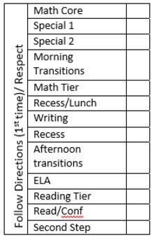 Behavior charts (ID size) and tracker