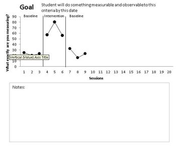 Behavior graph with notes section