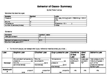 Worksheets Behavior Of Gases Worksheet behavior of gases summary worksheet by ms phebes chemistry worksheet