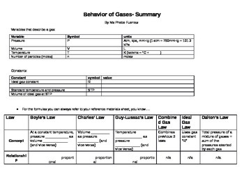 Behavior of Gases Summary Worksheet