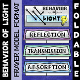 Behavior of Light Foldable - Frayer Model Format