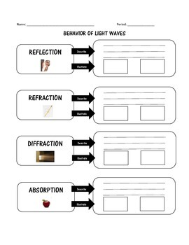 Behavior of Light Waves - Reflection Refraction Diffraction Absorption