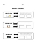 Behavior of Sound Waves - Reflection Refraction Absorption