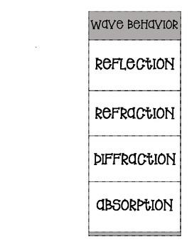 Learnhive | ICSE Grade 7 Biology Ingestion, Digestion, Absorption ...