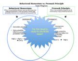 Behavioral Momentum vs Premack Principle