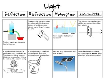 Behaviors of Light