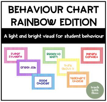 Behaviour Step Chart