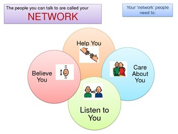 Behaviour Support: Safety Network Protective Behaviours