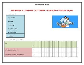 Behaviour Support: Task Analysis Example of Programming