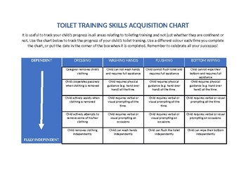 Behaviour Support: Toileting Program (Skill Acquisition)