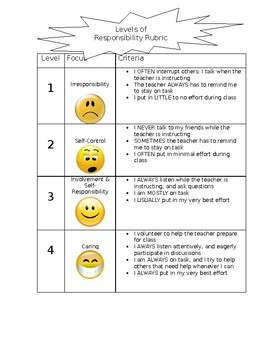 Behaviour rubric and reflection