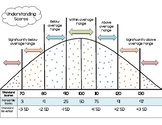 Bell Curve & Definitions for Psychologists