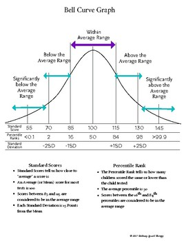 Bell Curve Graph To Explain Test Scores