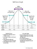 Bell Curve Graph To Explain Test Scores