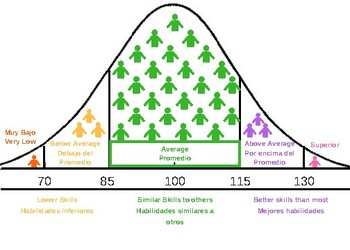 Bell Curve and Standard Scores - Spanish / English
