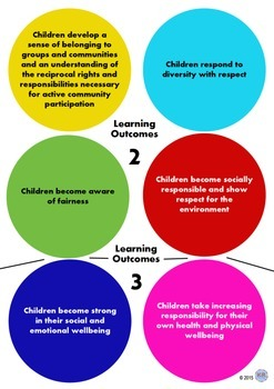 Belonging Being Becoming Outcomes Signs for Childcare Early Years EYLF -Multi