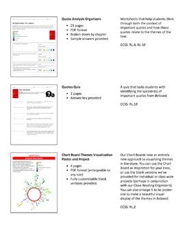 Beloved – Comprehension and Analysis Bundle