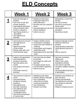 Benchmark Advance 2nd Grade ELD Concepts Planning Chart