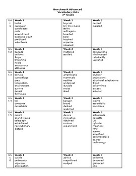 Benchmark Advance 3rd Grade Vocabulary List by Jacquelyn Chapman
