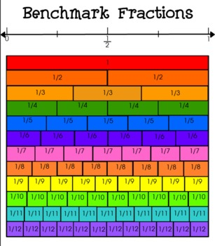 Benchmark fraction chart by judy hopf teachers pay teachers for Table th means