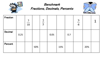 Printables. Fractions To Decimals To Percents Worksheets ...