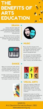 Benefits of arts education infographic poster