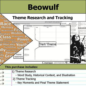 Beowulf - Theme Tracking Notes -  Etymology & Context Research