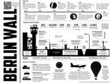 Berlin Wall Infographic Analysis