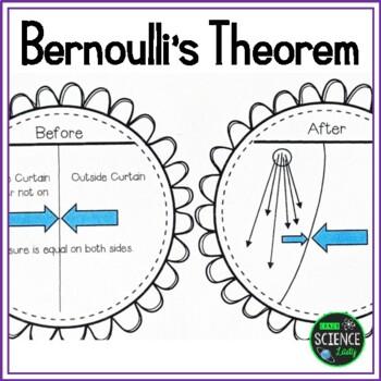 Bernoulli's Theorem:  Understanding Properties of Fluids