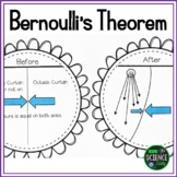 Bernoulli's Theorem:  Understanding Properties of Fluids