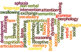 Better Hearing and Speech Month (BHSM) Wordle