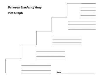 Between Shades of Gray Plot Graph - Ruta Sepetys