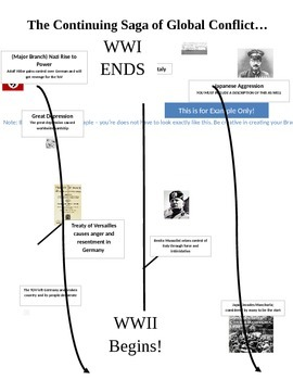 Between the Wars Mind Map