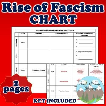 Rise of Fascism (WW1 + WW2) Between the Wars Organizational Chart