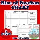 Rise of Fascism Chart (Between the Wars)