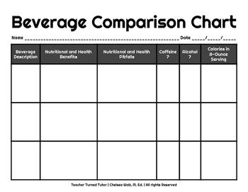 Beverage Comparison Chart
