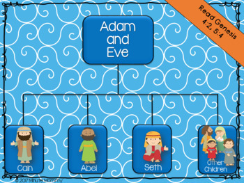 Bible Family Tree Posters