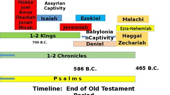 Bible History Timeline From Solomon to Jesus' Birth