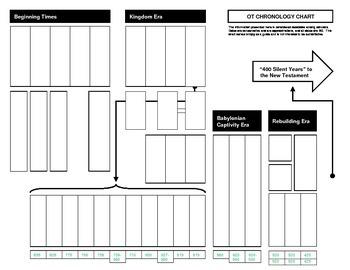 Bible, OT Chronology Chart, Filled and Blank, PDF